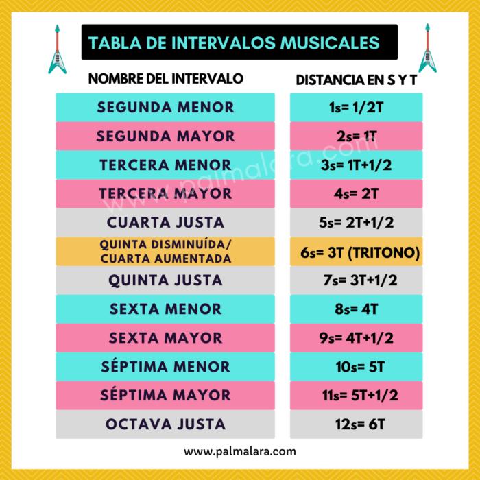 tabla de los intervalos musicales que son los intervalos musicales como aprender los intervalos musicales