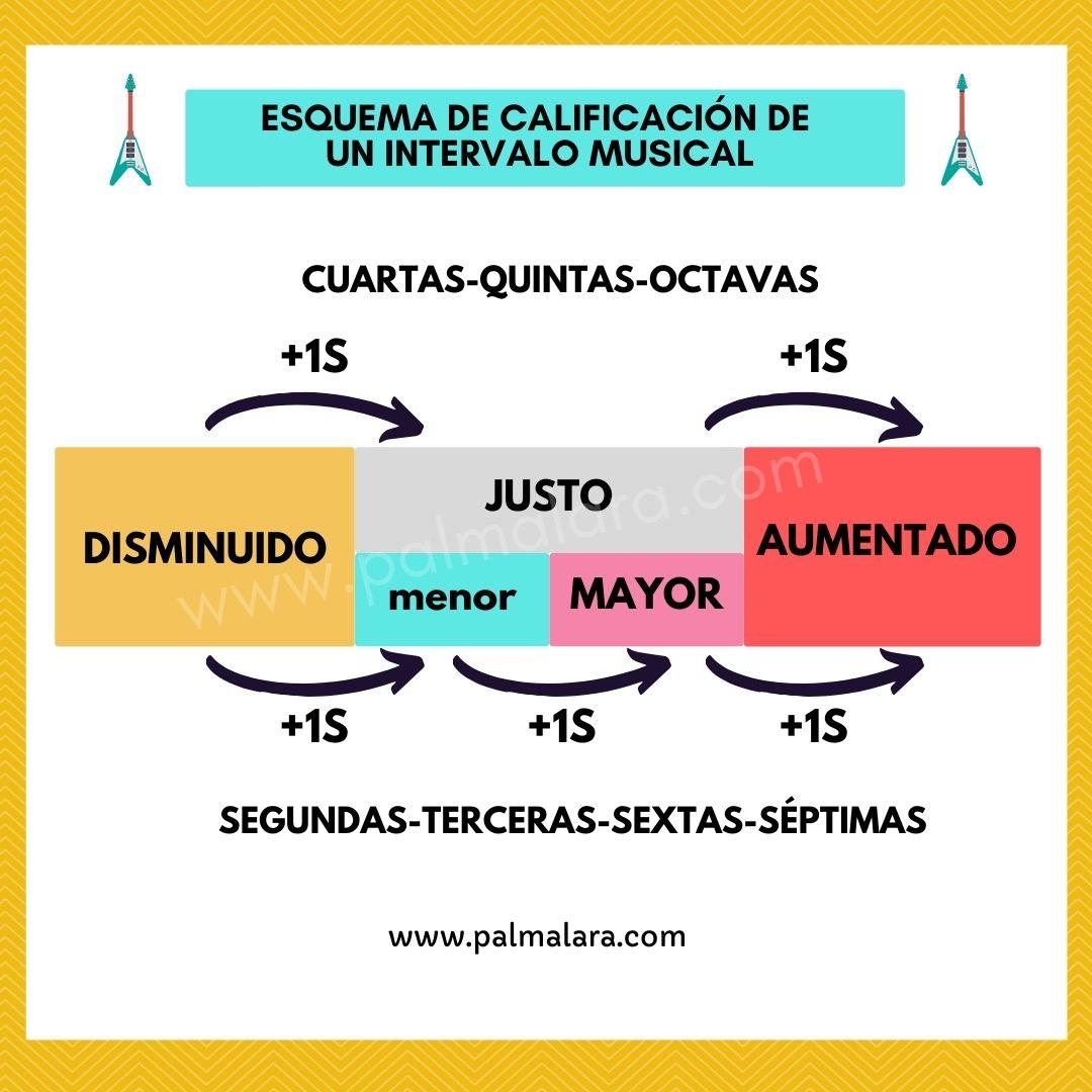 que es un intervalo musical intervalos simples y compuestos intervalos abiertos y cerrados calculadora de intervalos musicales