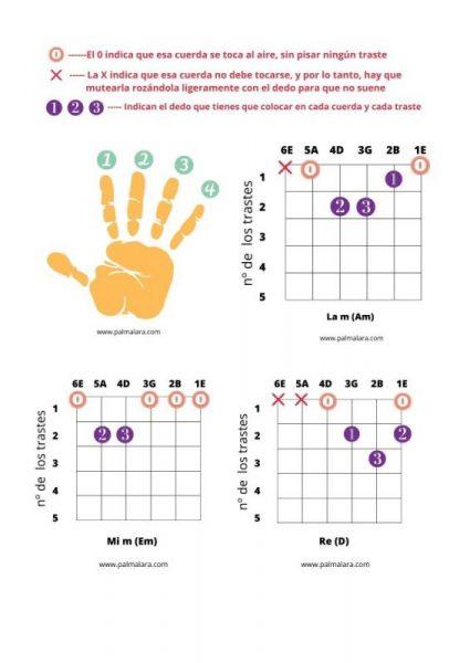 como colocar los acordes en la guitarra como colocar los dedos para poner acordes en guitarra
