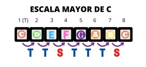 que es una escala musical como aprender la escala mayor ESCALA MAYOR DE C FORMULA
