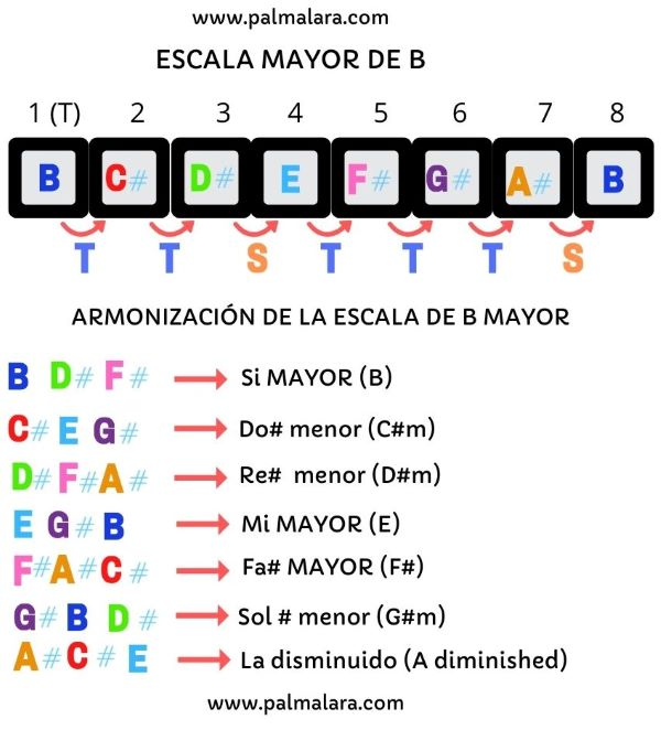 como aprender escala mayor como tocar escala en guitarra cual es la escala mayor de Si que acordes tiene la escala mayor de Si