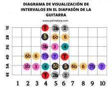 visualizacion de los intervalos musicales en el mastil de la guitarra