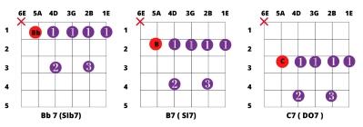 Acordes dominantes con cejilla en quinta cuerda