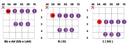 acordes mayores con cejilla tonica en quinta cuerda