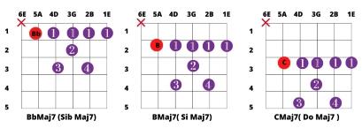 Acordes mayores Maj7 con cejilla en quinta cuerda