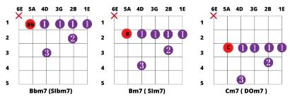 Acordes menor septima con cejilla en sexta cuerda