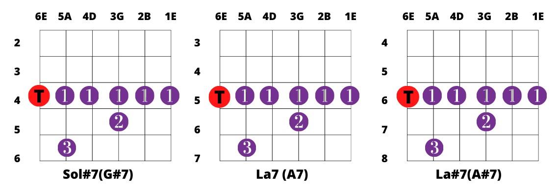 acordes dominantes con cejilla en sexta cuerda como aprender acordes con cejilla