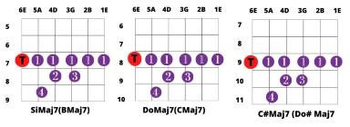 acordes mayores Maj7 con cejilla tonica en sexta cuerda