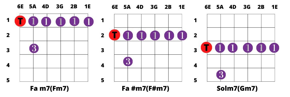 acordes menor septima con cejilla tonica en sexta cuerda