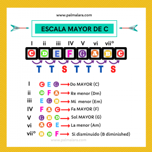 funciones-armonicas-escala-do-mayor-que-acordes-puedo-tocar-en-la-escala-de-do-mayor