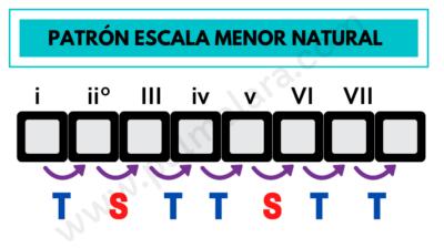 las escalas menores que es la escala menor natural patron escala menor formula escala menor